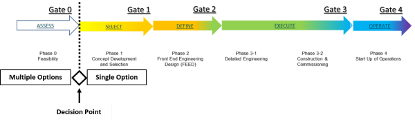 Figure 1: Gated Development Process
