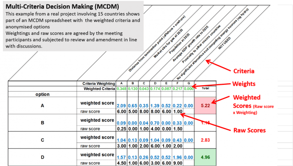 Figure 2: Example MCDM Spreadsheet