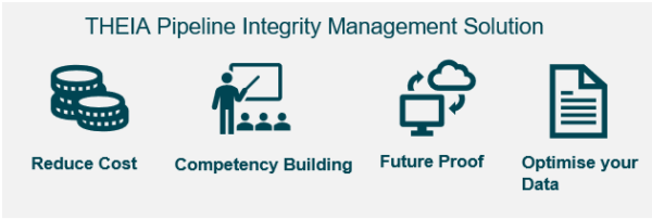 Infographic showing the main benefits behind THEIA pipeline integrity management software solution
